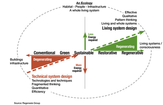 Conventional vs Regenerative Buildings